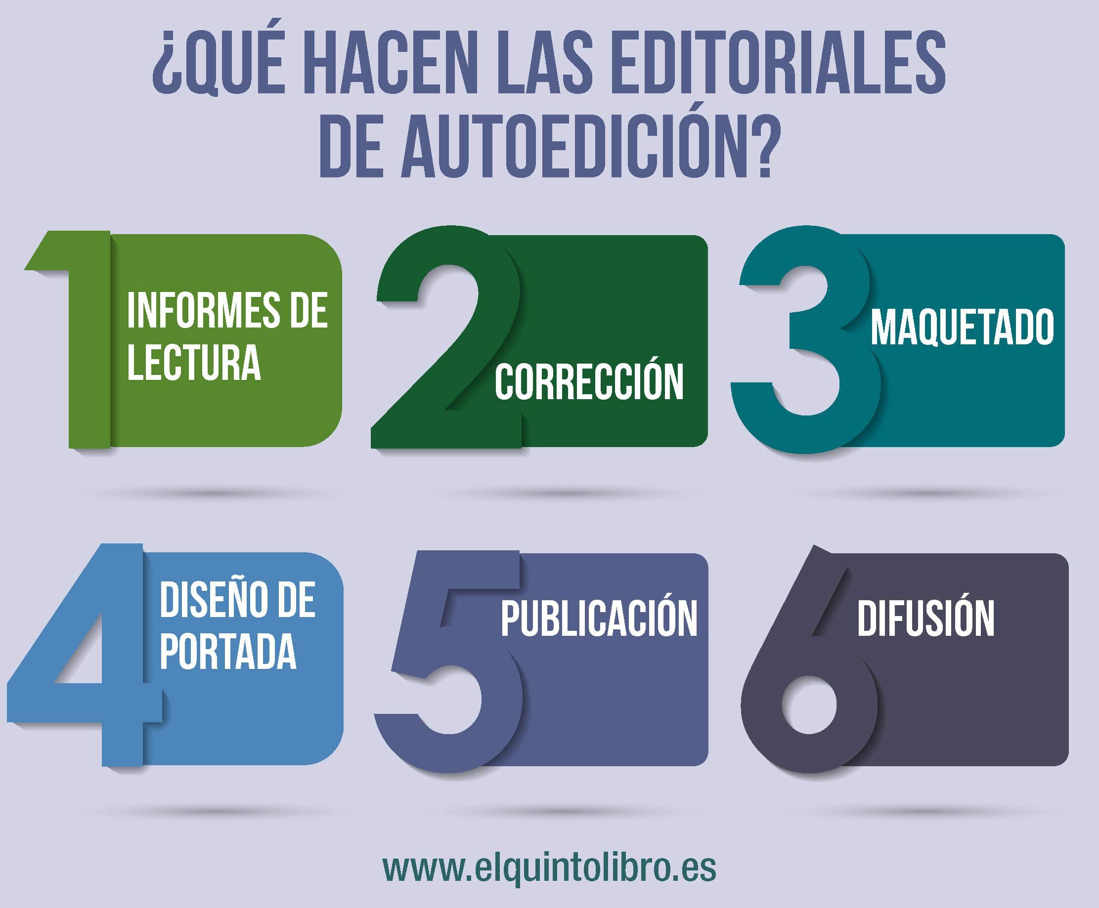 infografía autoedición libros